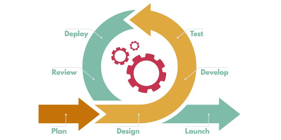 Die Bedeutung von Integrationstests in der agilen Software-Entwicklung