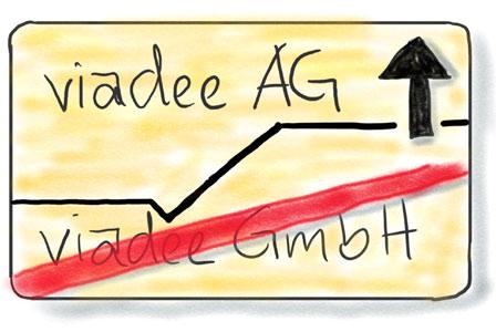 viadee-AG-Anriss